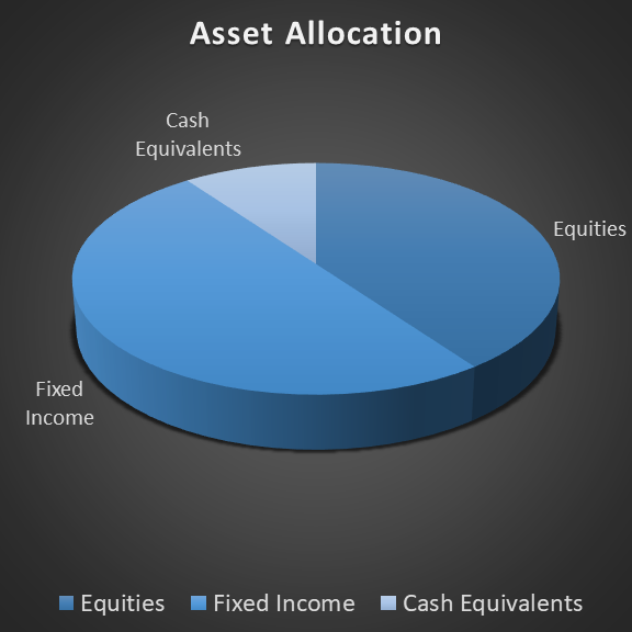 Two Things Your Asset Allocation Strategy Must Do